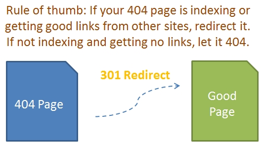 Restricted by robots.txt چیست,Soft 404 چیست,Unreachable گوگل چیست