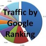 آیا گوگل میزان بازدید روزانه سایت شما را تعیین می کند؟