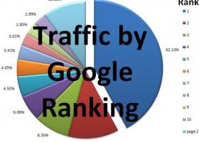 افزایش بازدید,افزایش ترافیک,سئو سایت