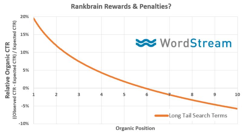 افزایش ctr,افزایش رتبه سایت در گوگل,سئو سایت