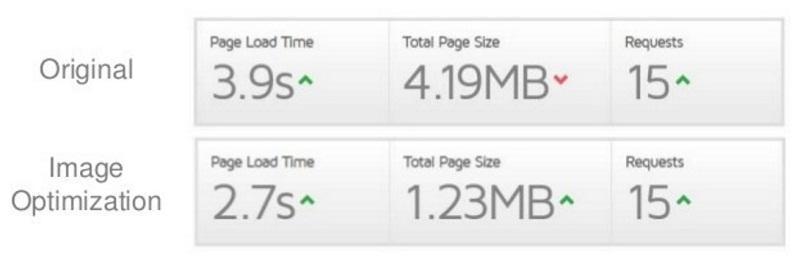 آموزش سئو,افزایش سرعت سایت,بالا بردن سرعت بارگذاری سایت