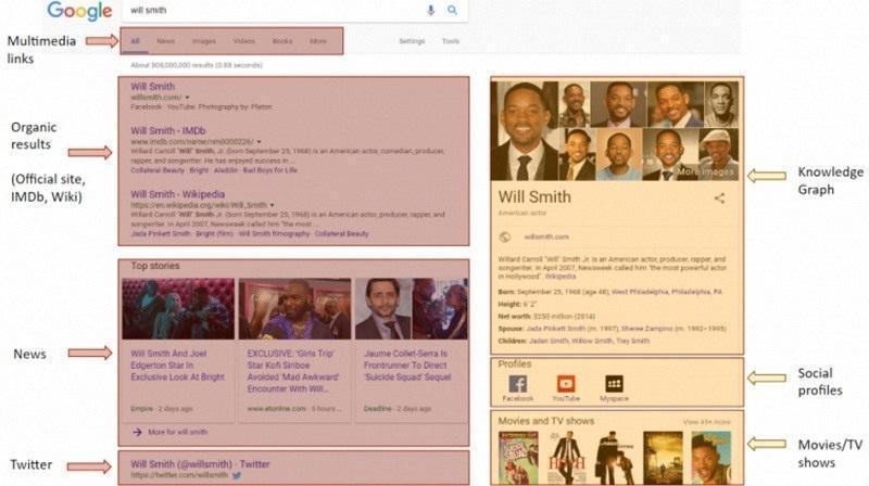 Semantic Search,الگوریتم جستجوی معنایی,اهمیت جستجوی معنایی