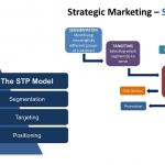 مدل STP در بازاریابی…