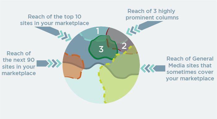 اولویت های بازاریابی,اینفلوئنسر مارکتینگ,بازاریابی اینترنتی