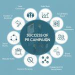 ۱۰ نکته موفقیت در کمپین روابط عمومی