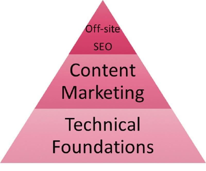 بازاریابی محتوا یا سئو,بازاریابی محتوایی,سئو و محتوا