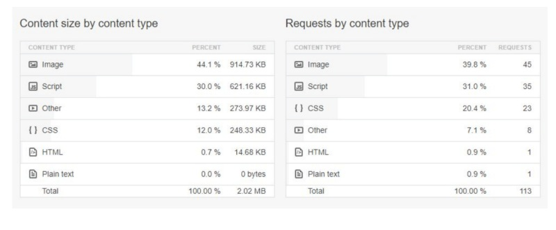 ابزار تست سرعت سایت,افزایش سرعت بارگذاری سایت,بالا بردن سرعت لود سایت