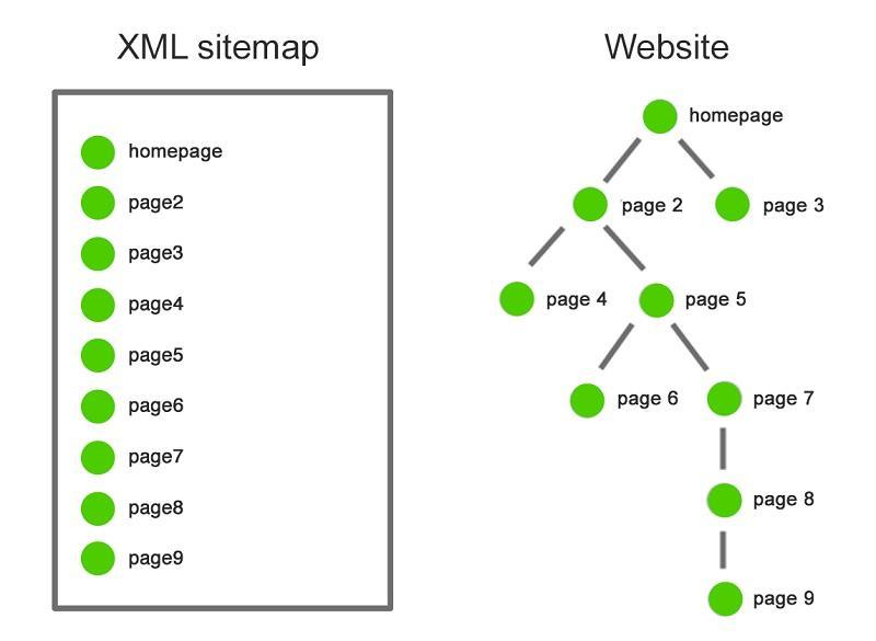 sitemap crawl سئو و همچنین نقشه وبسایت و مرکز خبرهای جدید xml – تعاریف و همچنین فرمت ها