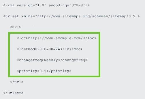 xml sitemap format سئو و همچنین نقشه وبسایت و مرکز خبرهای جدید xml – تعاریف و همچنین فرمت ها