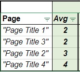pages whose averages are higher سه مرحله ارزیابی کیفیت محتوا