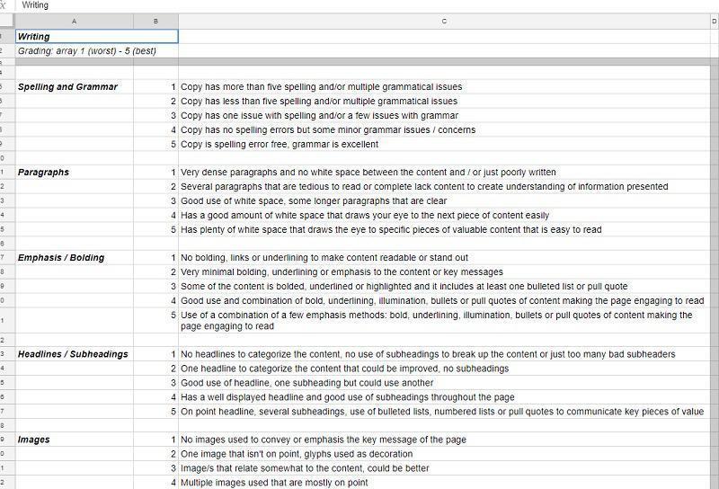 scorecard performance of contents سه مرحله ارزیابی کیفیت محتوا