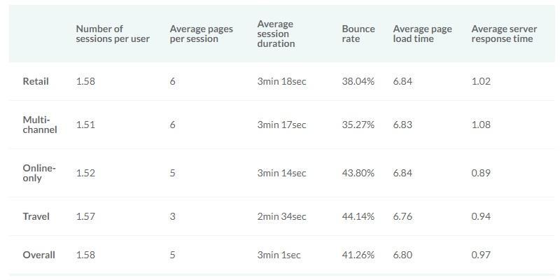Average website engagement metrics موارد و نکات نرخ تغییر پیدا کردن و همچنین تعامل کاربر با وبسایت و مرکز خبرهای جدید