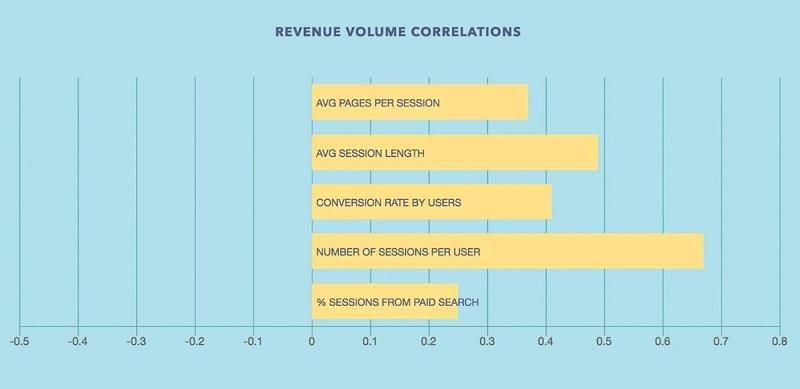 Number of sessions per user موارد و نکات نرخ تغییر پیدا کردن و همچنین تعامل کاربر با وبسایت و مرکز خبرهای جدید