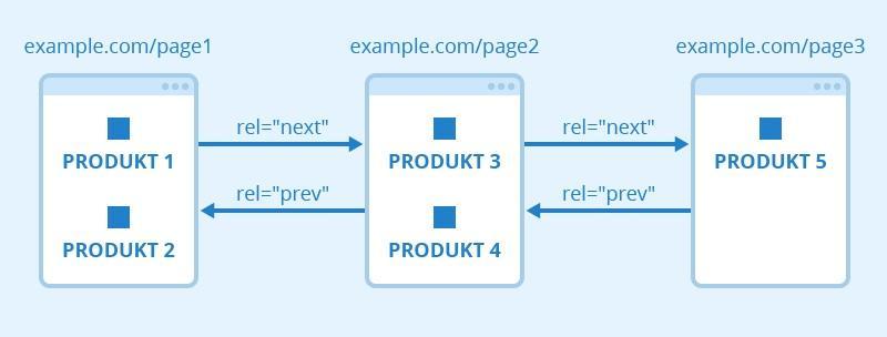 بهینه سازی صفحات دسته بندی,دسته بندی های فرعی,سئو سایت