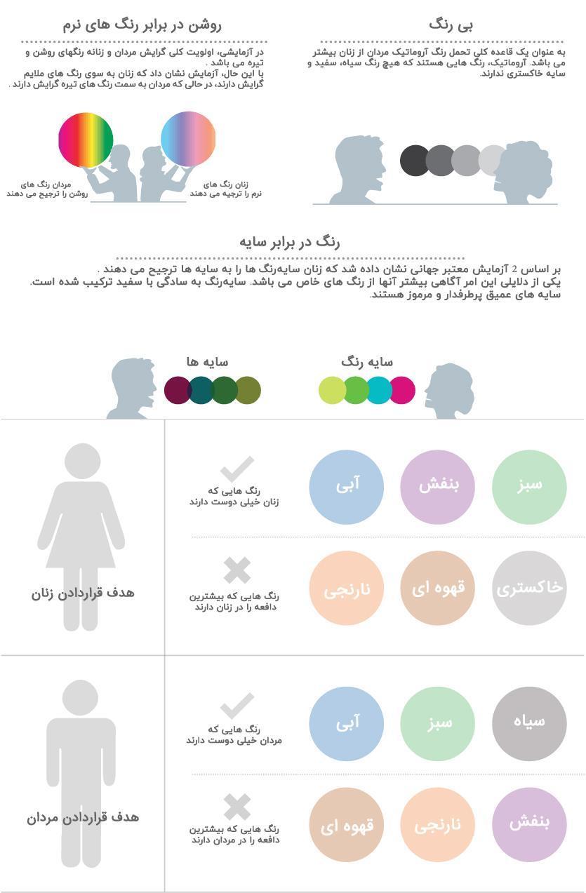 تفاوت میان انتخاب رنگ ها برای پسرها و دخترها
