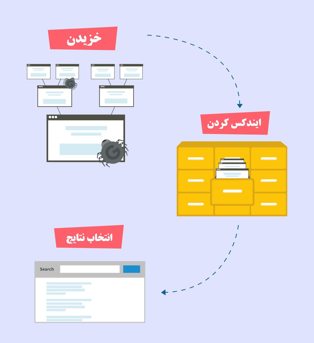 موتورهای جستجو چگونه کار می کند