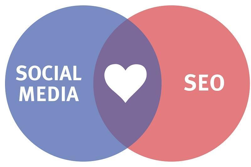 آموزش سئو سایت,استراتژی شبکه های اجتماعی,بازاریابی شبکه های اجتماعی