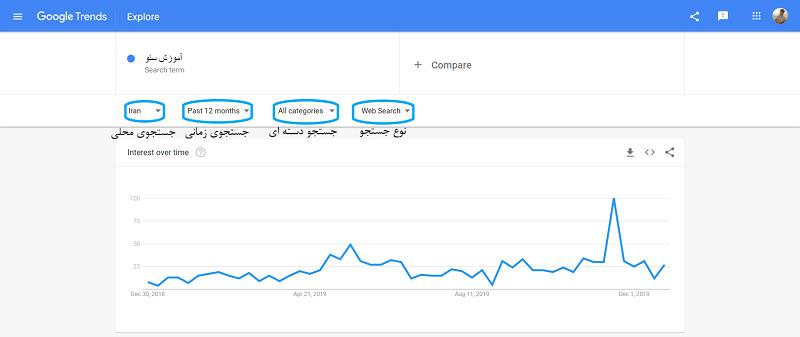 تحلیل گوگل ترندز,چگونه از گوگل ترندز استفاده کنیم,راهنمای گوگل ترندز